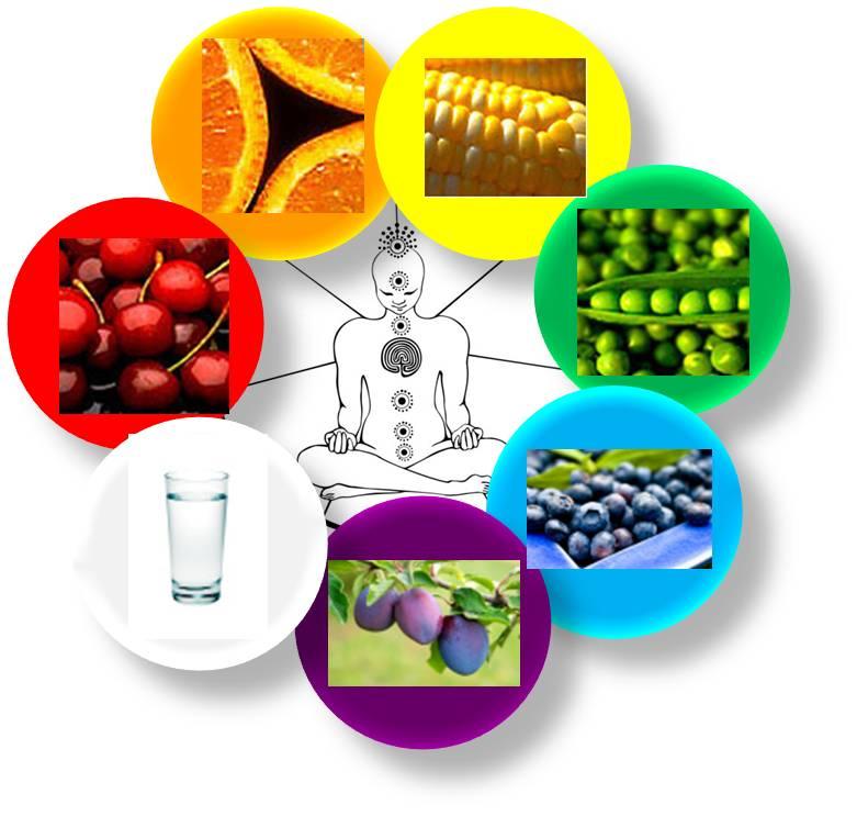 Влияние пищи по фен-шую